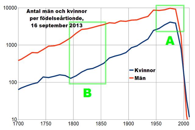 Statistik om svenskspråkiga Wikipedia, den 16 september 2013. Fördelning av biografiska artiklar efter kön och ålder (födelseårtionde). Den vertikala axeln är logaritmisk. Levande personer (A) är 1 kvinna (blå) per 3 män (röd), för de senaste årtiondena rent av 1:2. Men för början av 1800-talet (B), är förhållandet värre än 1:10.