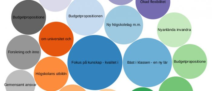 Analyze Swedish politics with Wikidata